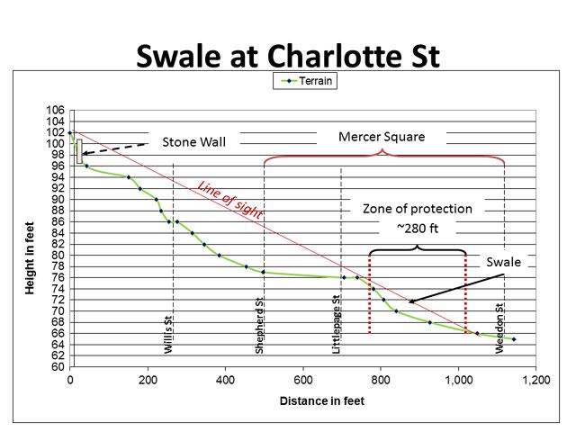 Charlotte-St-CS#3-web