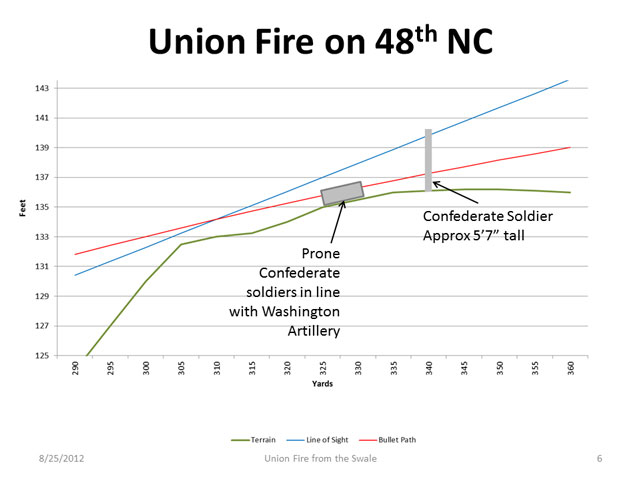 Union-Fire-from-Swale-on-48-NC-web