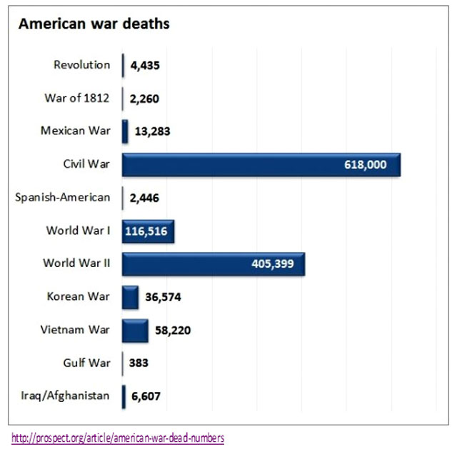 S1---American-War-deaths-we