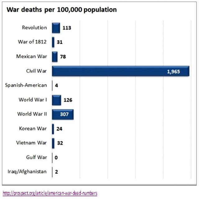 S2---War-Deaths-per-1,000-P