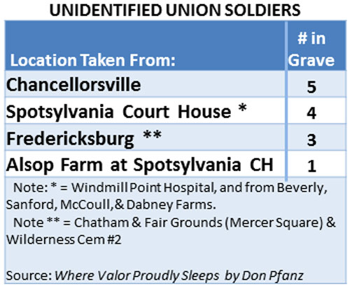 S6---Table of unidentified Union soldiers---web